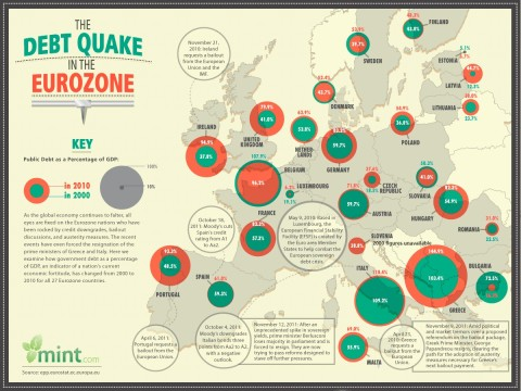 debth-quake-in-eurozone-2010