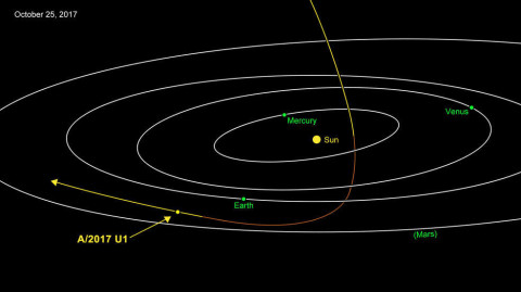 A/2017 U1 is most likely of interstellar origin. Approaching from above, it was closest to the Sun on 2017-10-9. Traveling at 44 kilometers per second. Credits NASA-JPL-Caltech