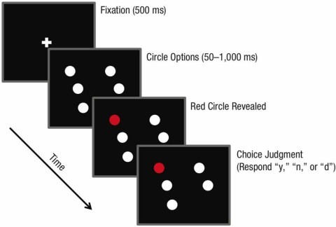 "Fig. 2.  Experimental procedure in Experiment 1. Five white circles appeared in random posi- tions on the screen for a variable amount of time, and participants were asked to choose one  of the circles mentally. One circle was then randomly selected to turn red. While these circles  remained on the screen, participants pressed a key on the keyboard to indicate whether they  had chosen the circle that turned red (""y""), had chosen a different circle (""n""), or had not had  enough time to reach a decision before a circle turned red (""d"")."