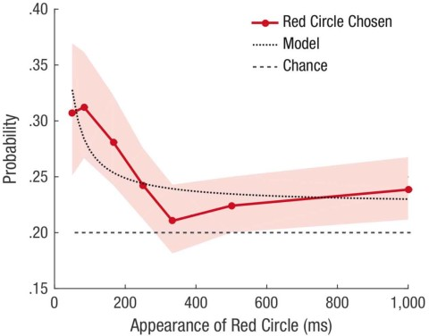 Fig. 3.  Results from Experiment 1: probability that participants chose the red circle on trials in which they claimed to have had time to make a choice. The error bands denote 95% confidence intervals. Also shown are the results of the best-fitting logistic model of responses as a function of the reciprocal of time delay.
