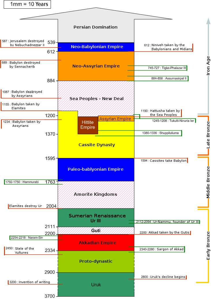 Mesopotamia, Sumer, Akkad, Uruk: schematic chronology from 3700 BC