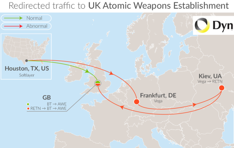 UK traffic diverted through Ukraine - Dyn Research