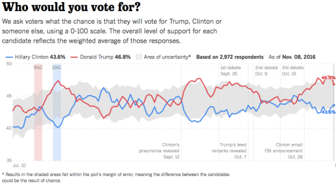 graphics-latimes-com_usc-presidential-poll-dashboard