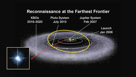 Artist's concept showing the exploration of the Kuiper Belt so far. New Horizons became the first spacecraft to explore a Kuiper Belt Object — dwarf planet Pluto — up close in 2015. Source: NASA