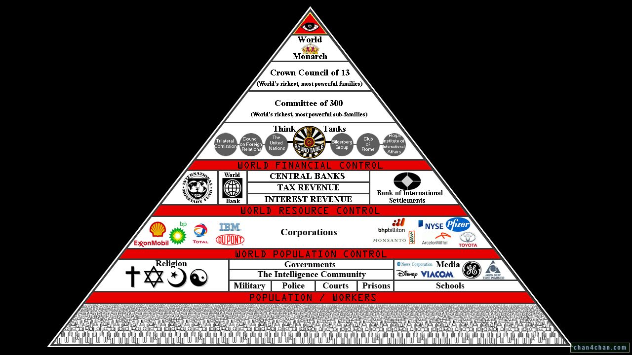nwo-council_13-think_tanks-trilateral-un-bilderberg-club_of_rome