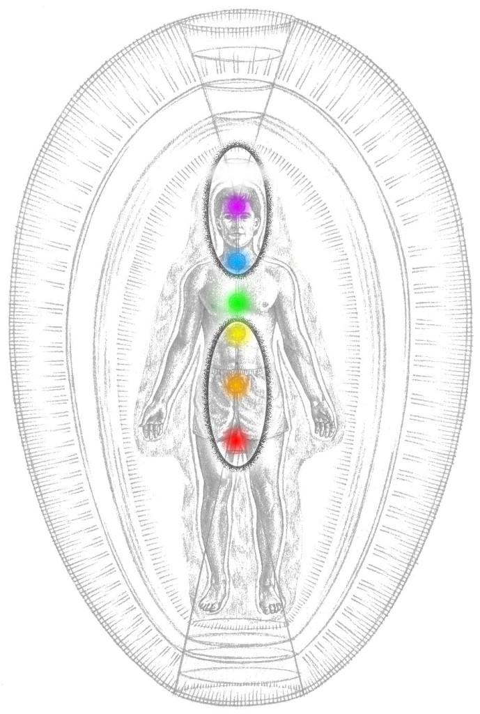 Horní elipsa, čakry 5–7 patří duchovnímu člověku, duchu; Spodní elipsa, čakry 1–3 patří hmotnému člověku, egu; 4. čakra lásky mezi nimi tvoří most – ze dvou činí jedno.
